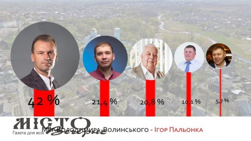 Офіційні результати виборів. Володимир обрав нового мера